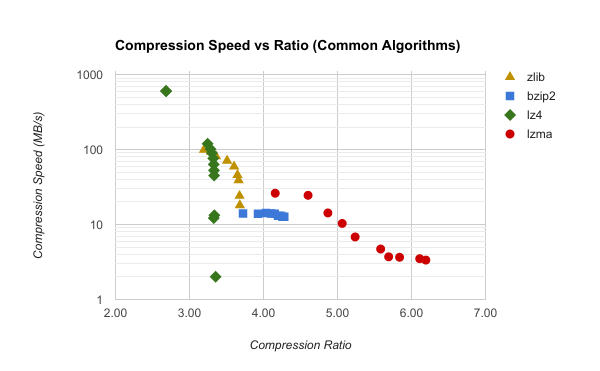 bundle compression with common algorithms