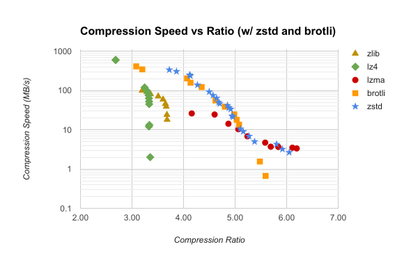 bundle compression with modern algorithms