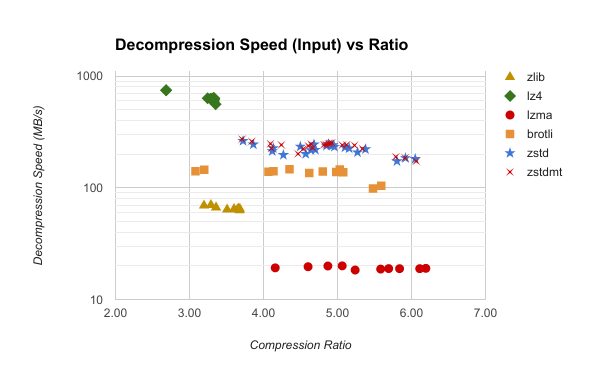 decompression input
