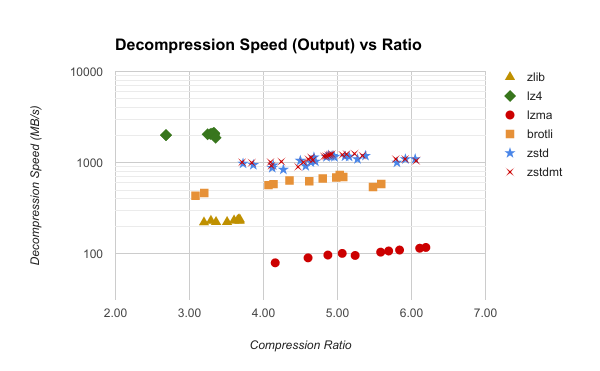 decompression output