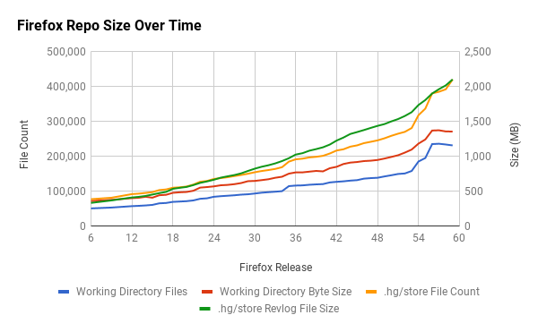 mozilla-central size over time